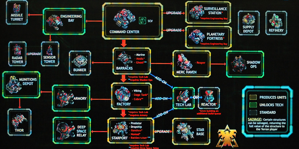 Dawn Of War  Build Order Space Marines
